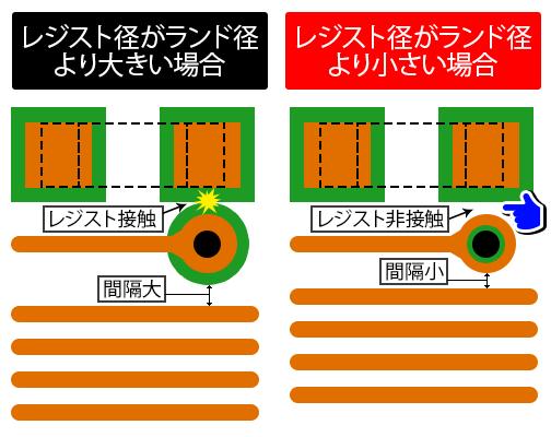 ランド 基板 Q1 はんだ付け後、基板面にカスが付着しています。原因と影響を教えて下さい